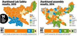 Jharkhand election results in 2014 & 2019
